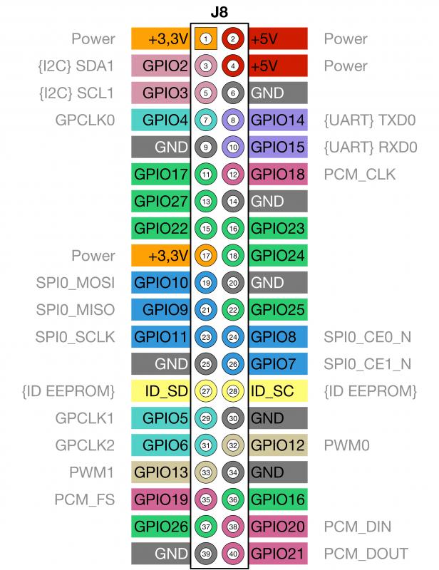 Raspberry Pi 2,3,3+,Zero,Zero W / WH: GPIO-Belegung