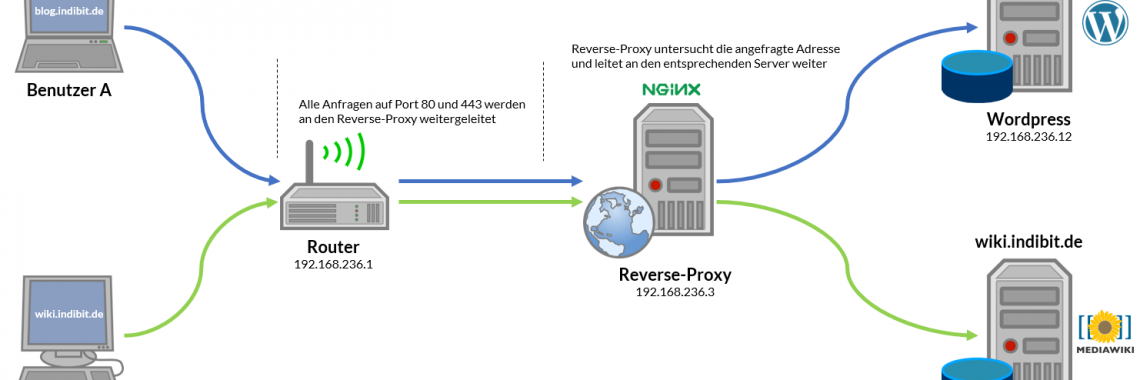 Funktionsweise des Reverse-Proxy